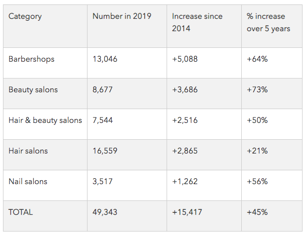 The newly National Hair & Beauty Federation releases key industry statistics for 2019