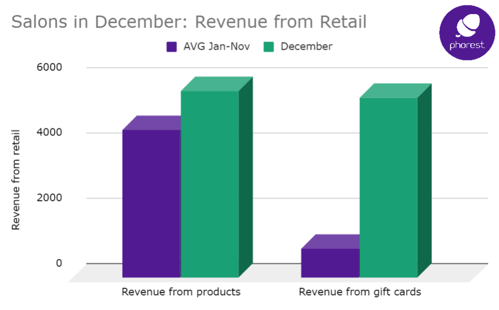 December retail sales bring 107% more revenue than rest of year