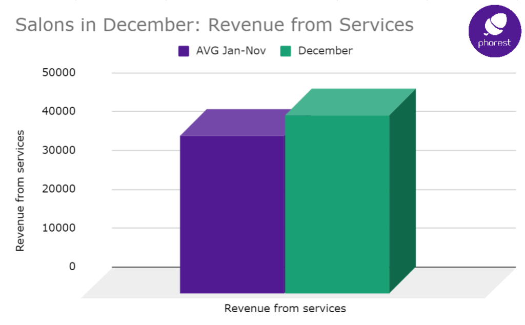 December retail sales bring 107% more revenue than rest of year 1