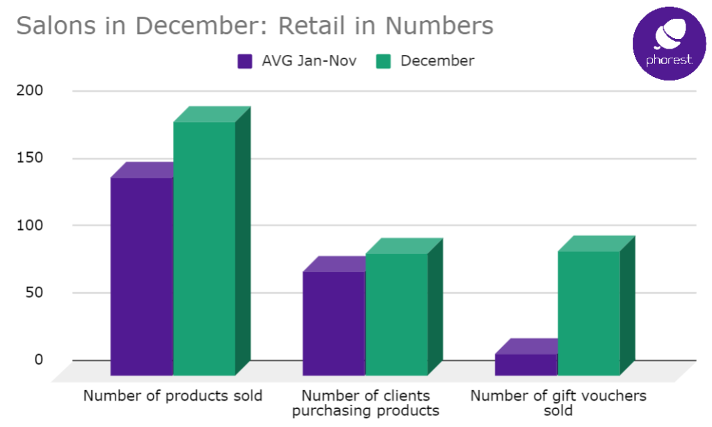 December retail sales bring 107% more revenue than rest of year 2